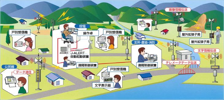 市町村向けデジタル同報無線システムの構成例イメージ