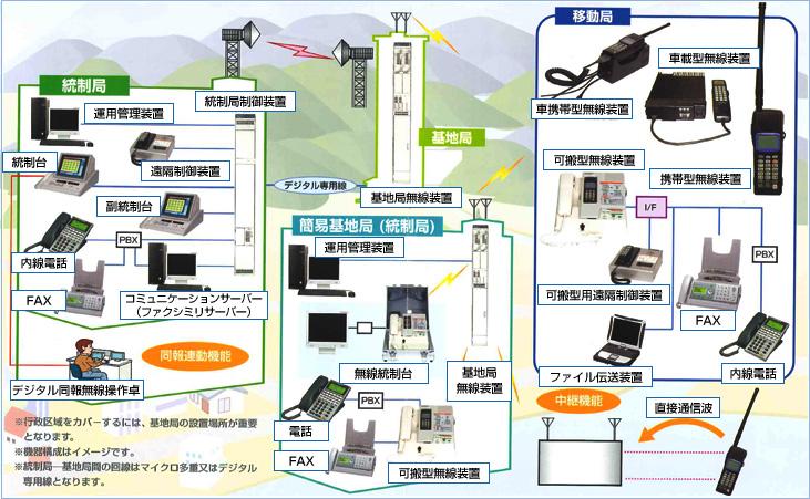 市町村向けデジタル移動通信システムの構成例イメージ